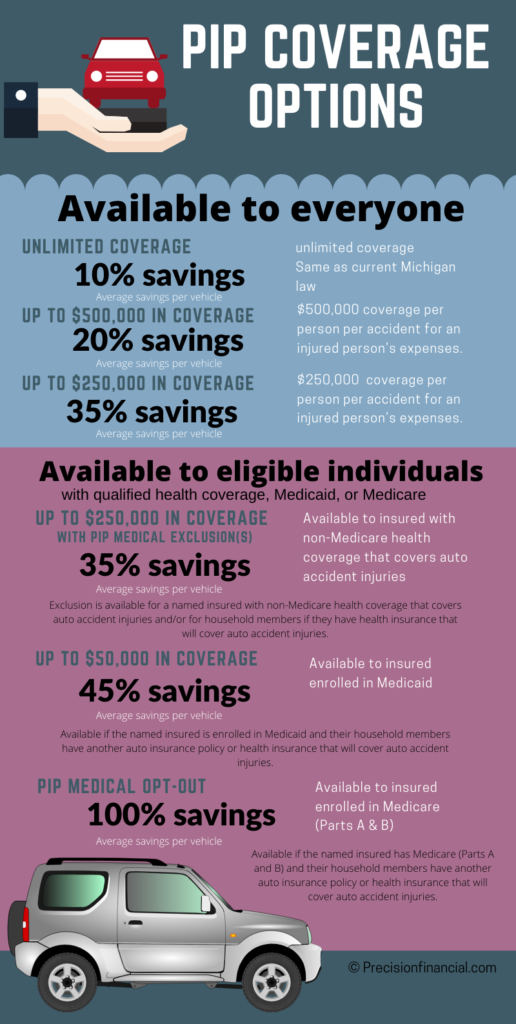 Michigan PIP Coverage Options Infographic